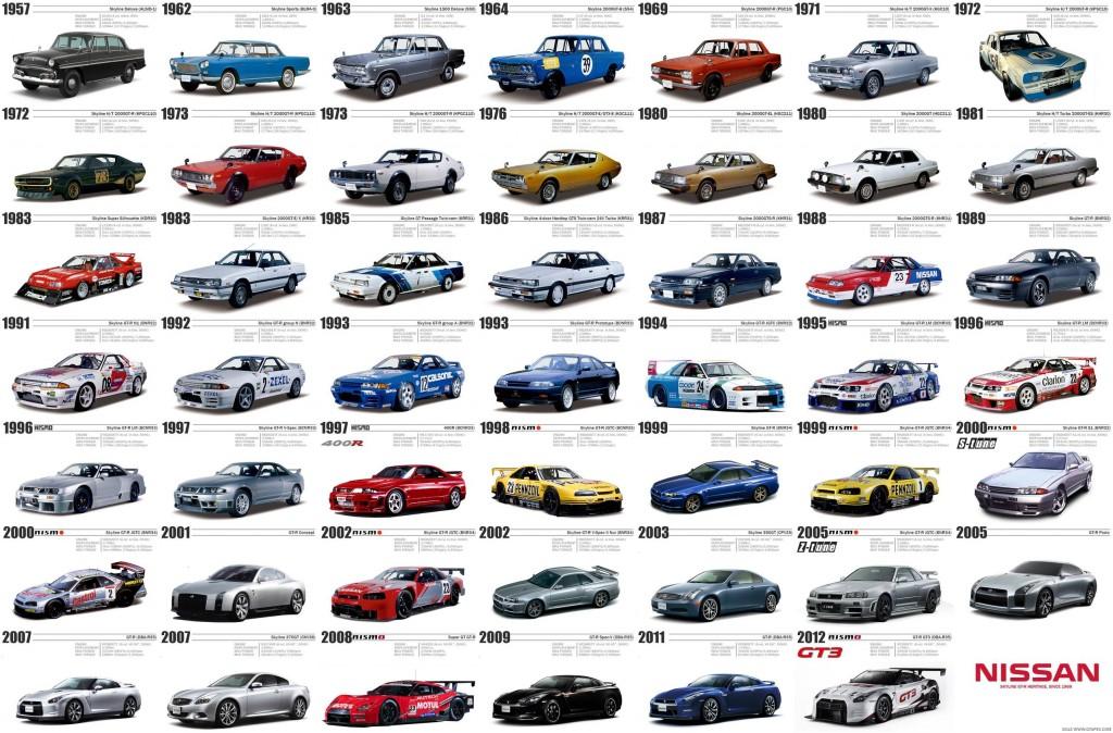 Nissan Skyline történelem/history
