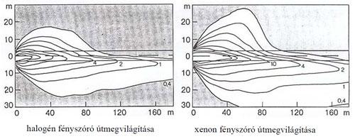 halogen-xenon-fenycsova