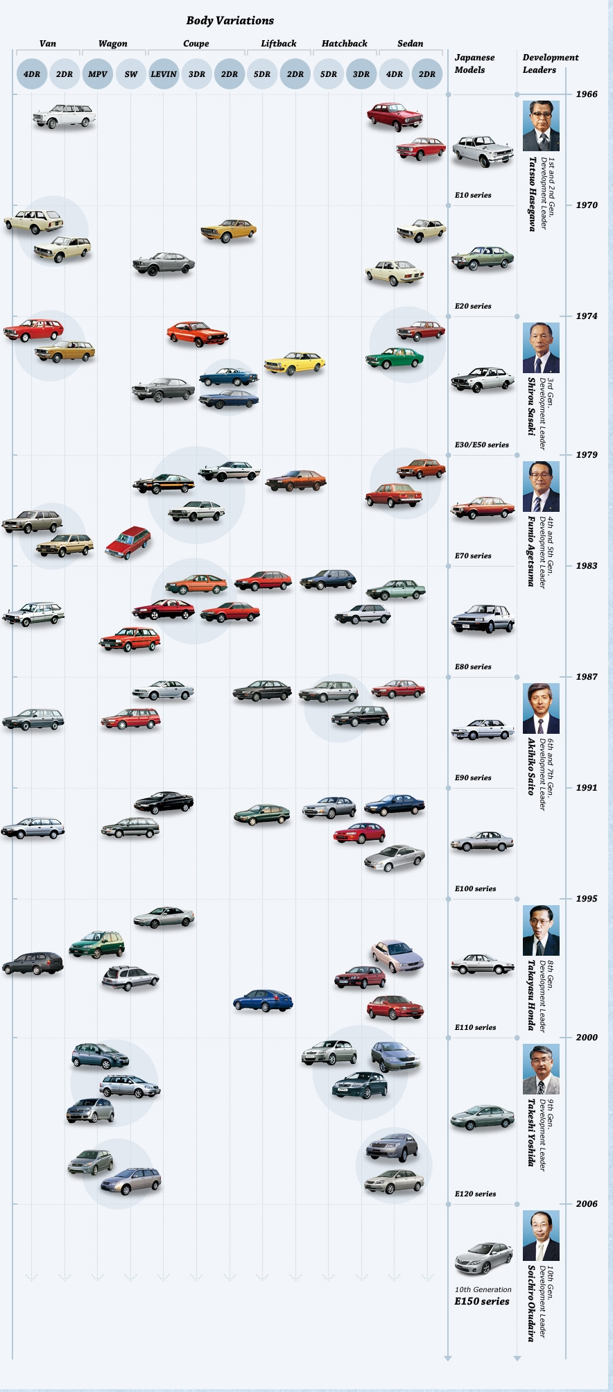 Toyota_Corolla_modelltortenet_history_timeline