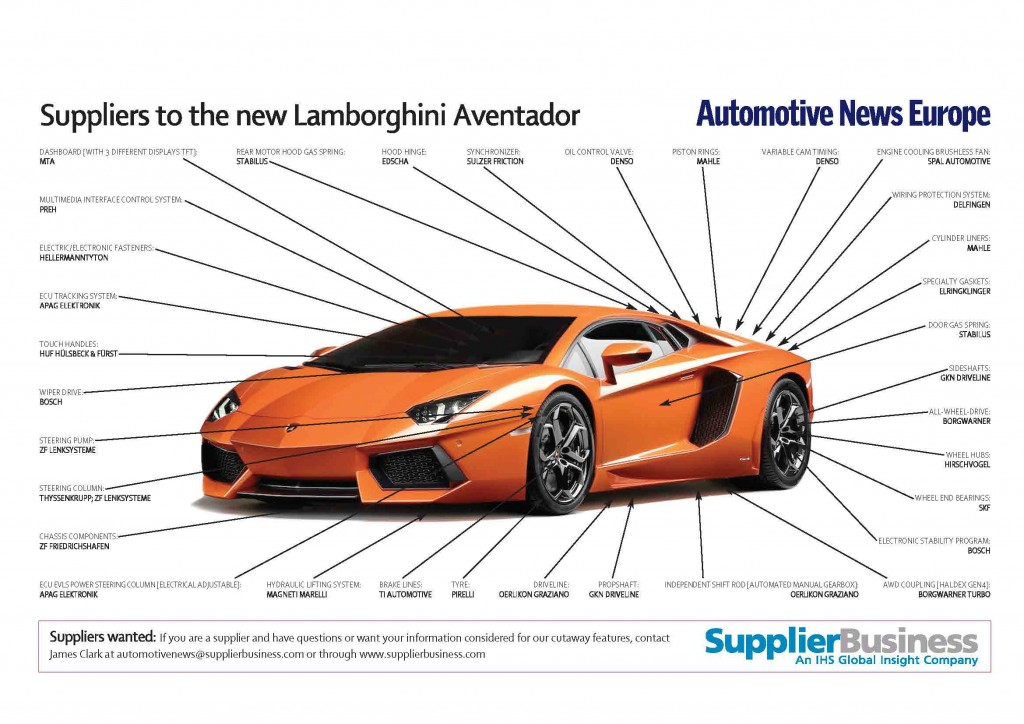 Lamborghini Aventador suppliers